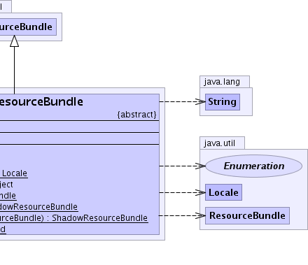 ShadowResourceBundle (Eigenbase XOM & Resgen, version 1 3 0 11875)